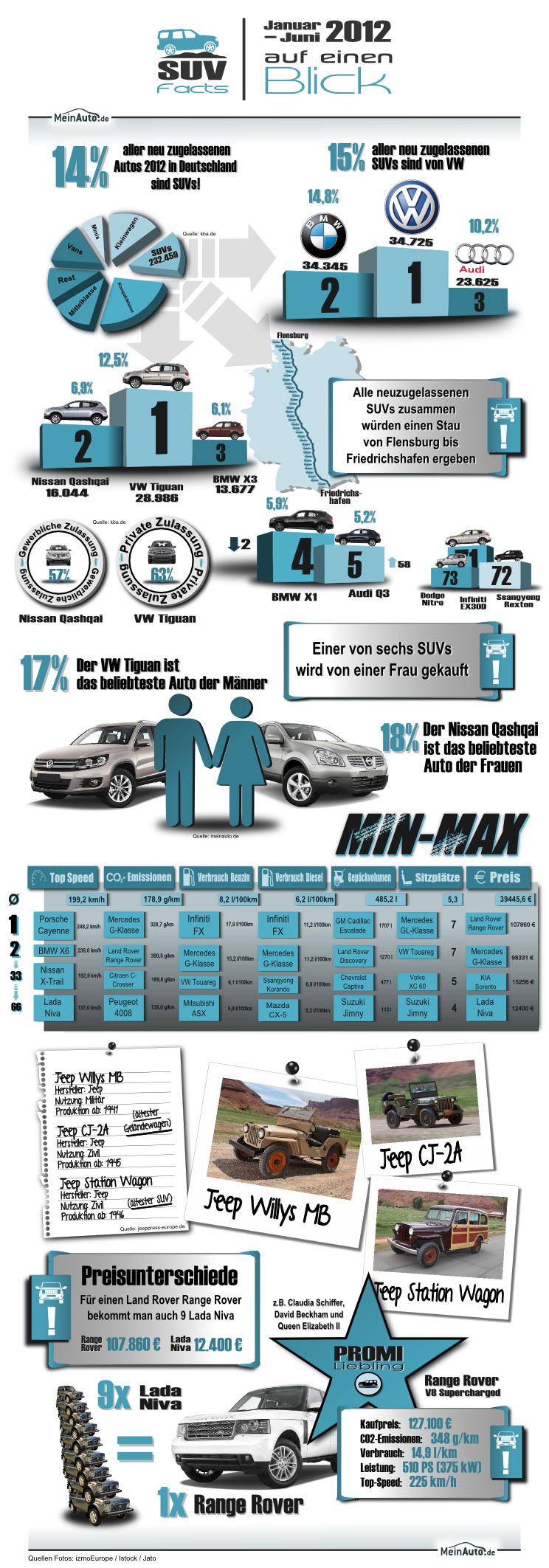 Informationen rund um SUV-Modelle