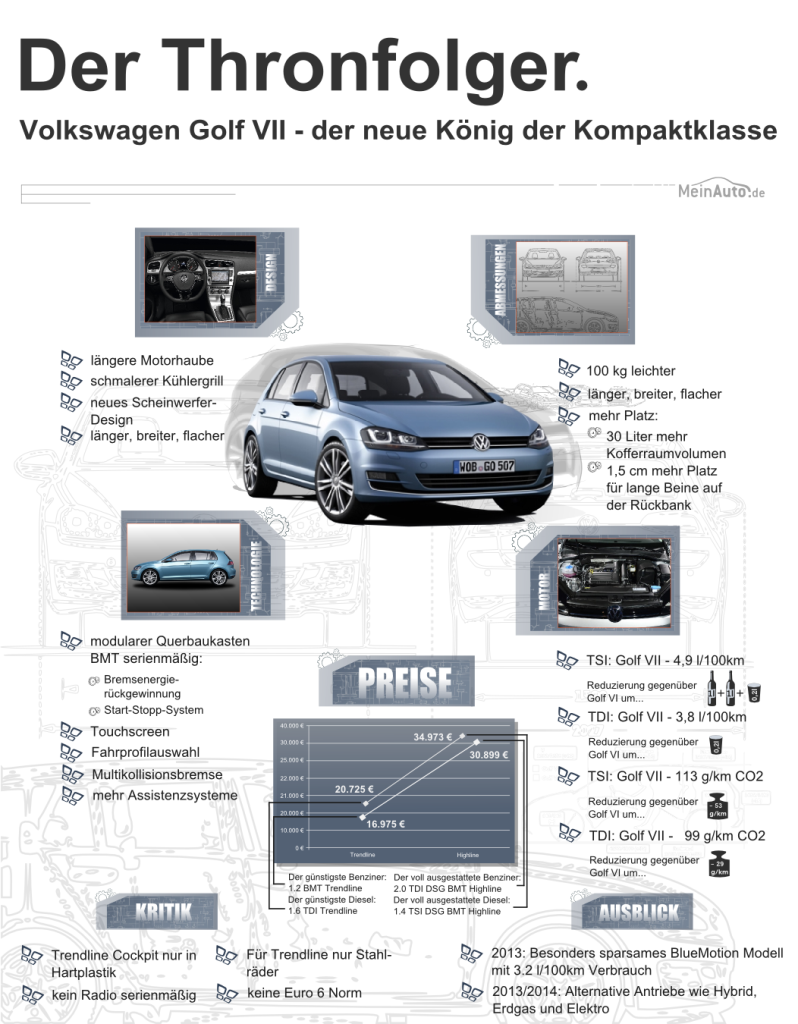 VW Golf 7 Infografik