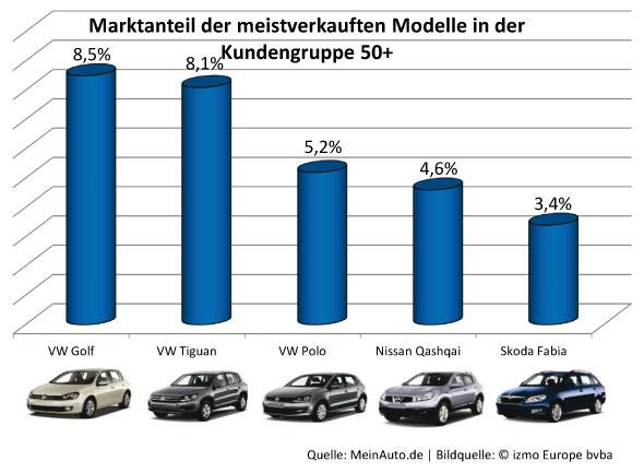 Marktanteile der Modelle bei Best Agern
