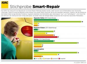 adac-technik-smart-repair-infografik