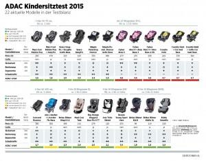 ADAC Tests Kindersitztest 2015 Infografik