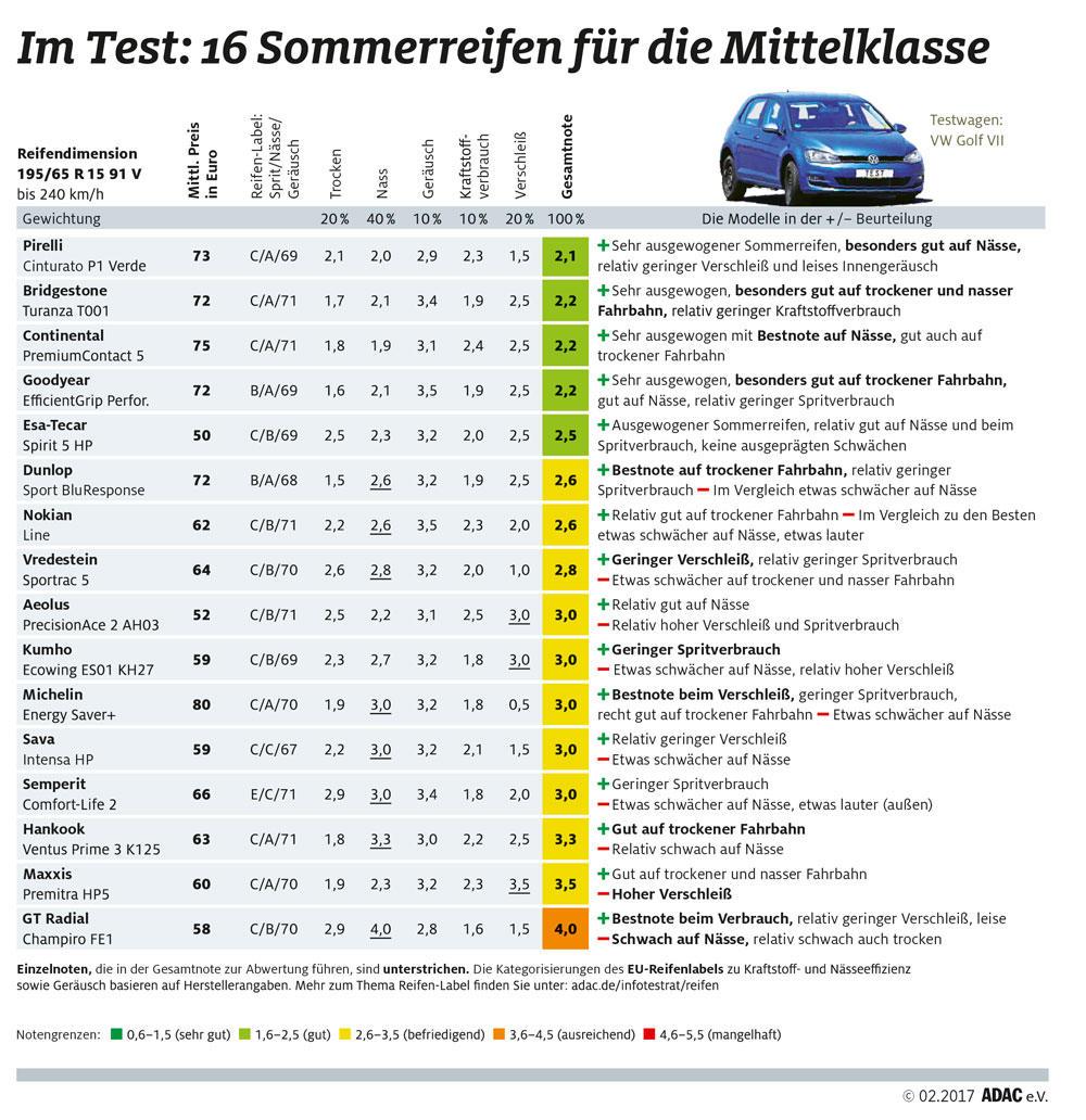 adac sommerreifentest 2017 - meinauto.de