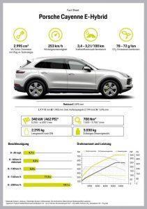Porsche Cayenne E-Hybrid (2018): Alle Infos, PS, Marktstart, Preis und Ausstattung