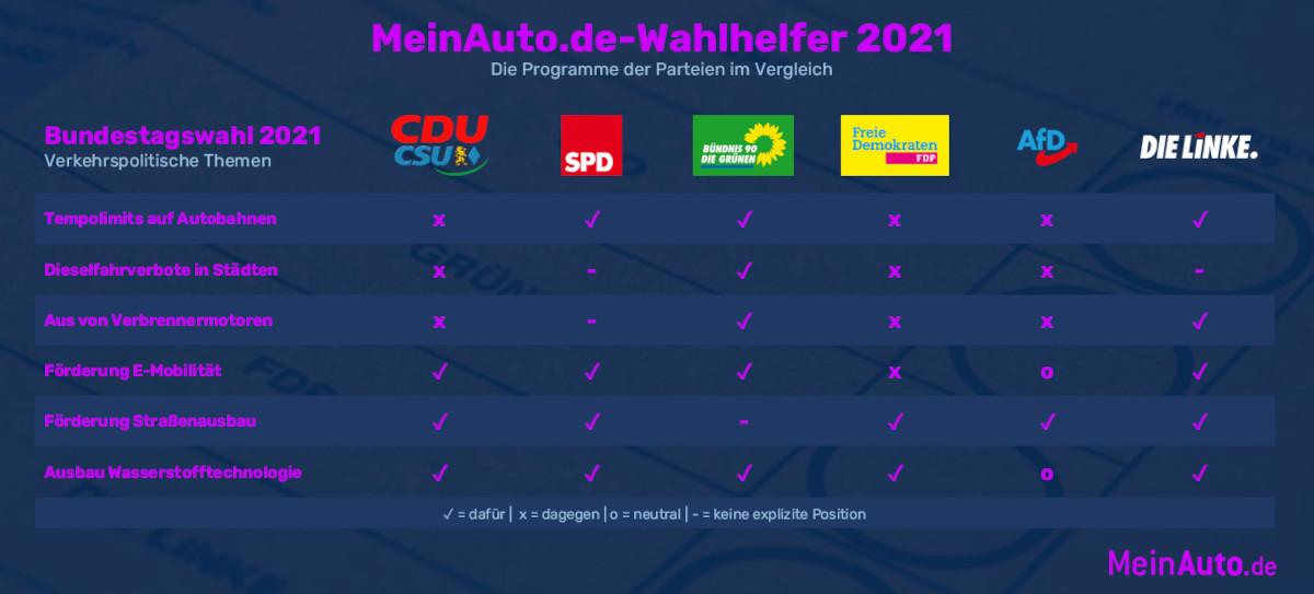 MeinAuto.de-Wahlhelfer: Das sagen die Parteien zur Verkehrspolitik