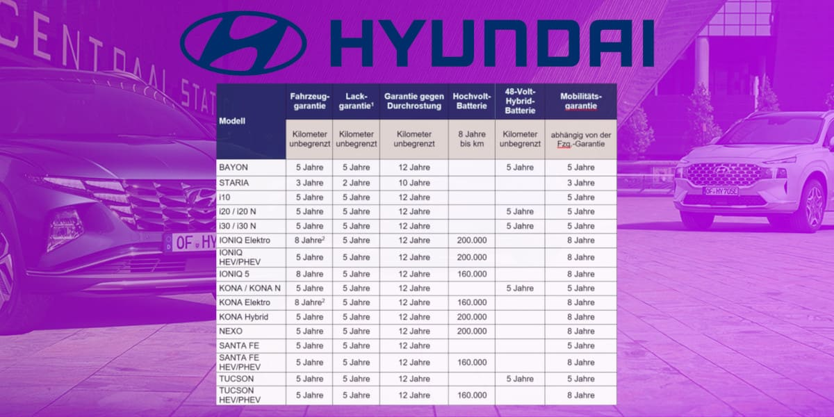Hyundai bietet umfangreiche Garantien für finanzielle Sicherheit