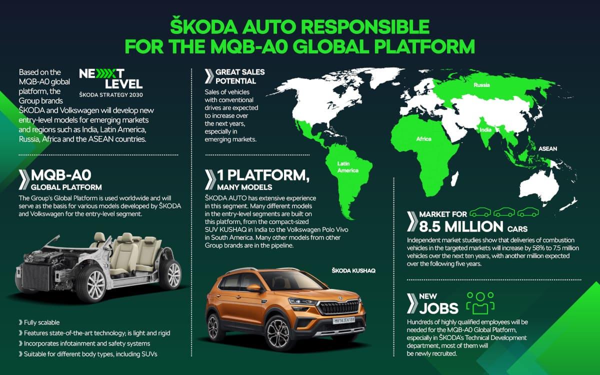 Skoda verantwortet Entwicklung der MQB-A0 Plattform